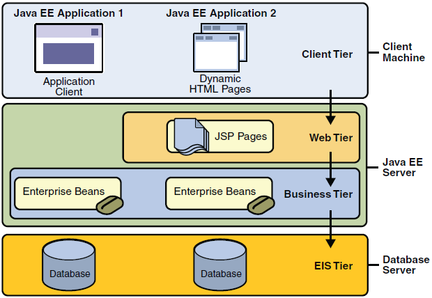 Enterprise Java (JEE)